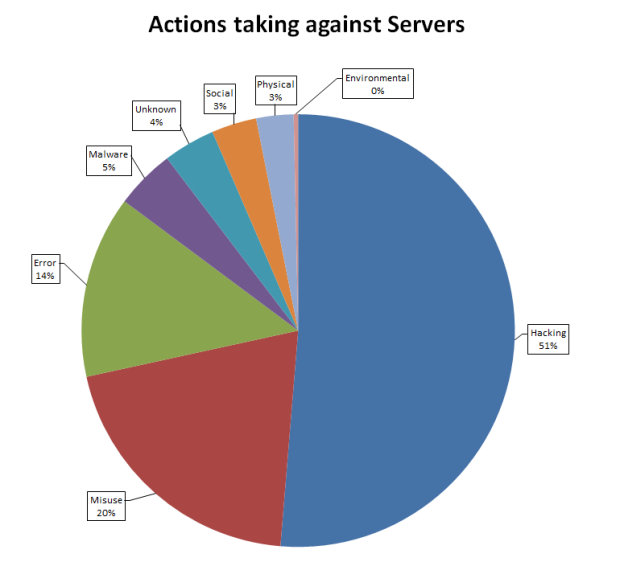 Actions taken against servers