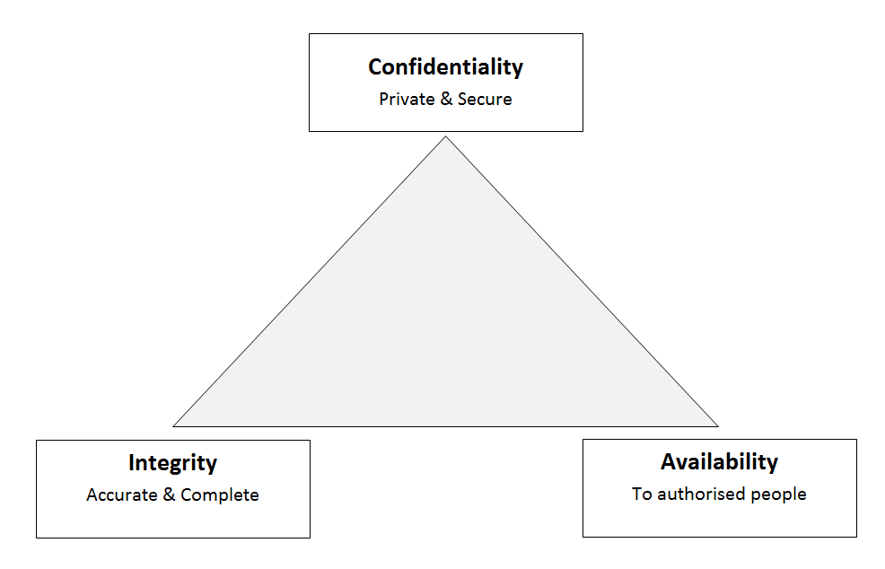 Confidentiality vs Integrity vs Availability