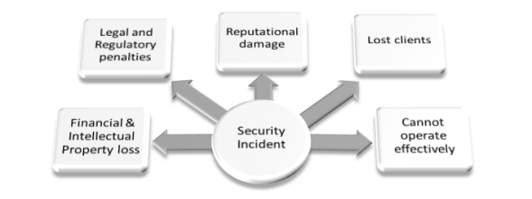 Impact of a Security Incident