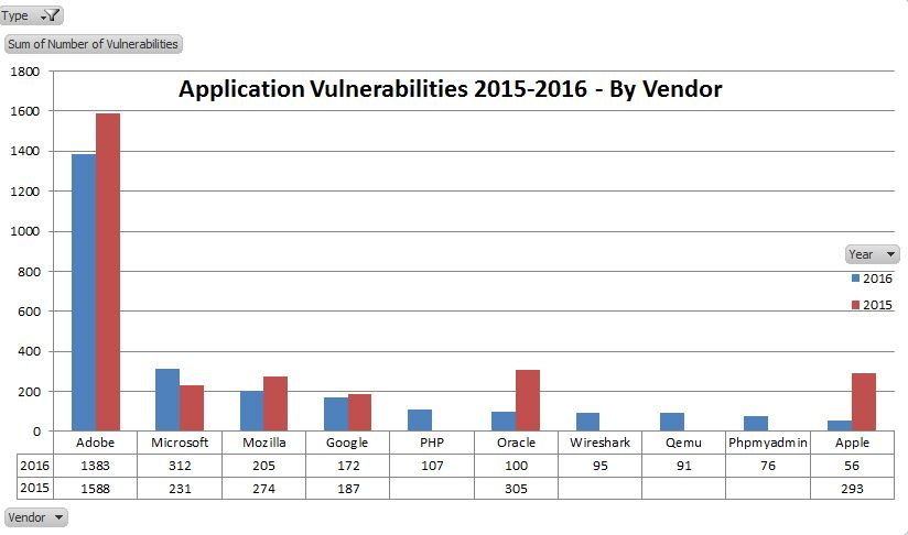 2016 App Vulnerabilities - by vendor