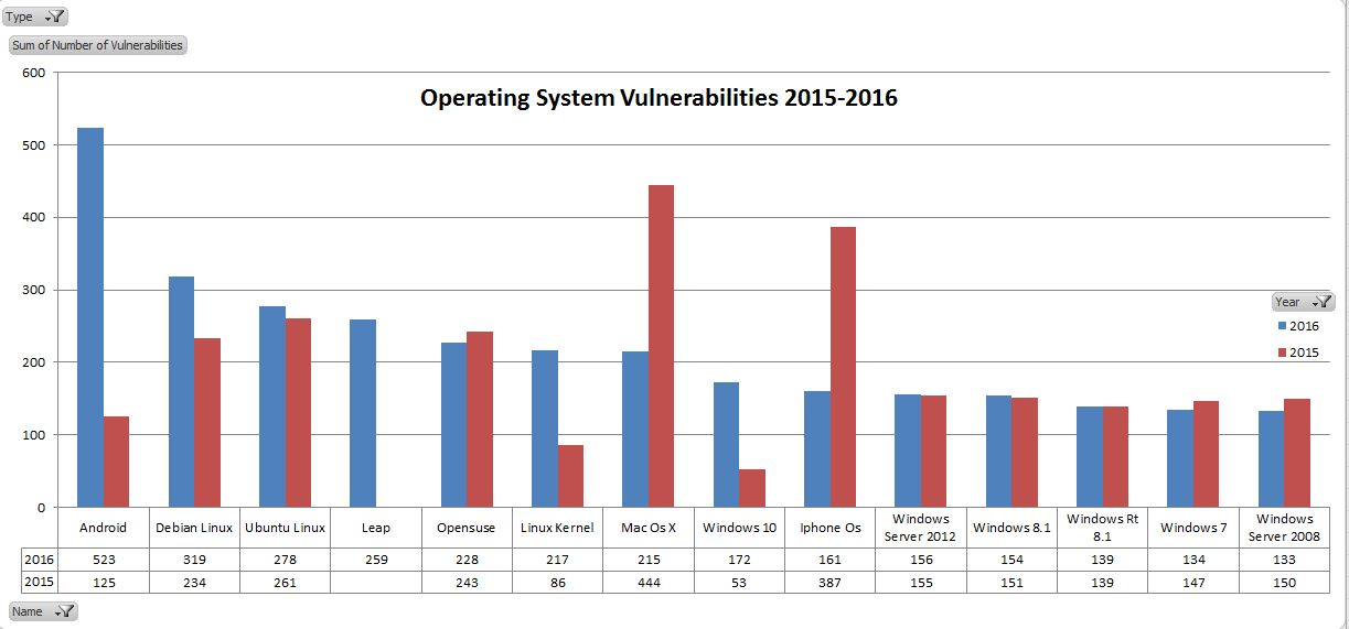 2016 OS Vulnerabilities - by name