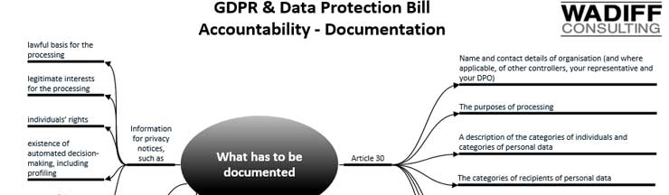 GDPR DPB Accountability - Documentation
