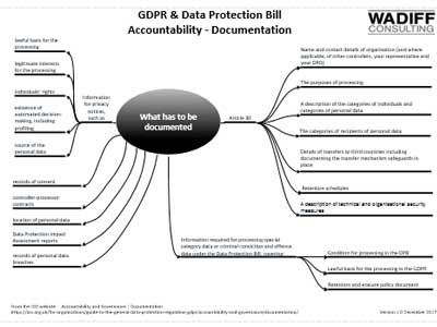 GDPR Accountability - Documentation