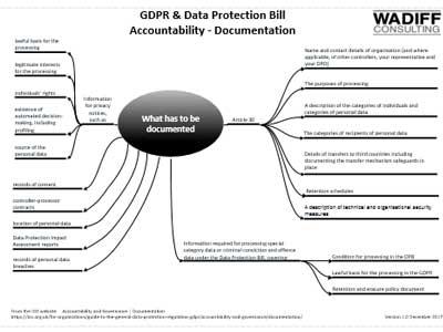 GDPR Accountability - Documentation