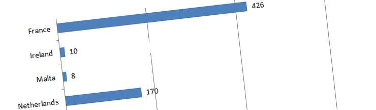 GDPR Complaints after 1 month