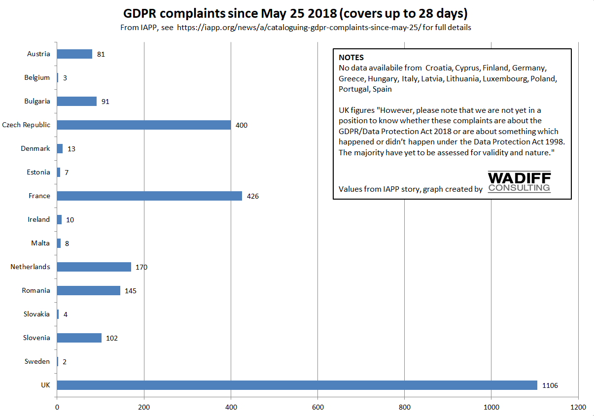 GDPR - complaints in the first month to different DPAs