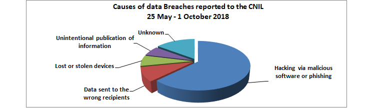 CNIL Data Breaches 25-May to 1 October 2018