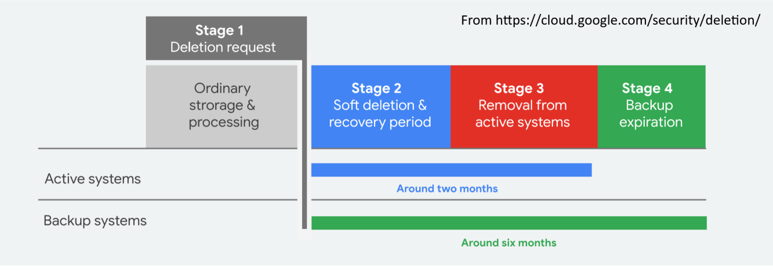Google four stage process to delete data