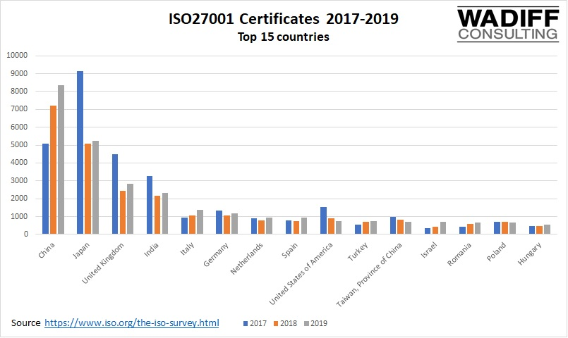 ISO27001 Certificates 2017-2019