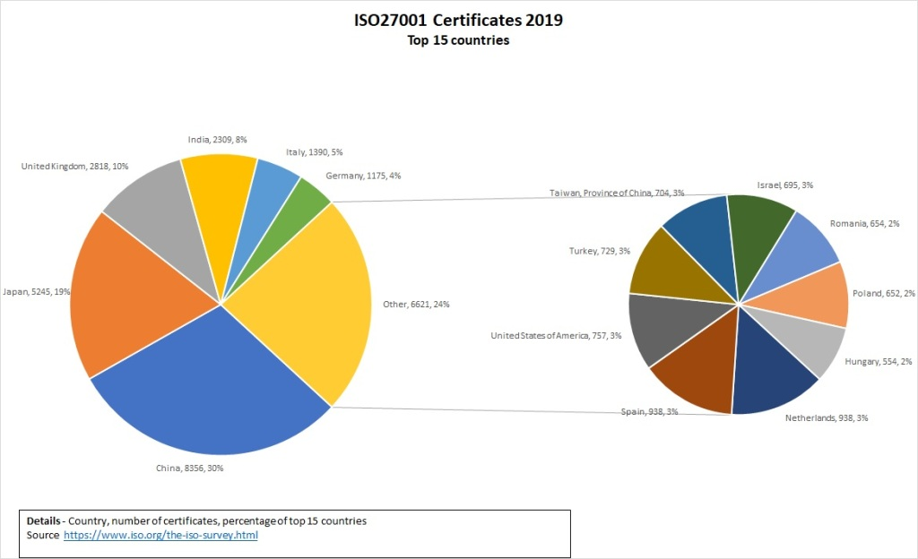 ISO27001 Certificates 2019 Top 15 countries